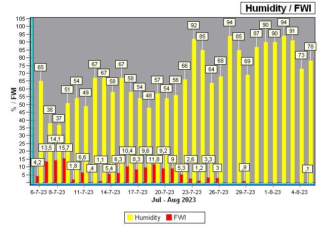natuurbrand index / hum