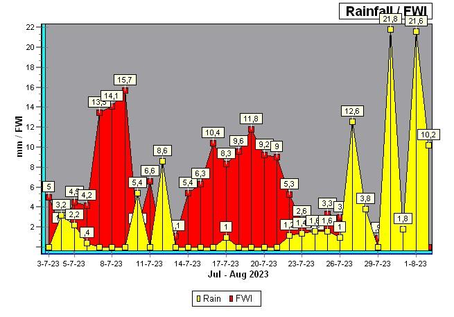 natuurbrand index / Rain