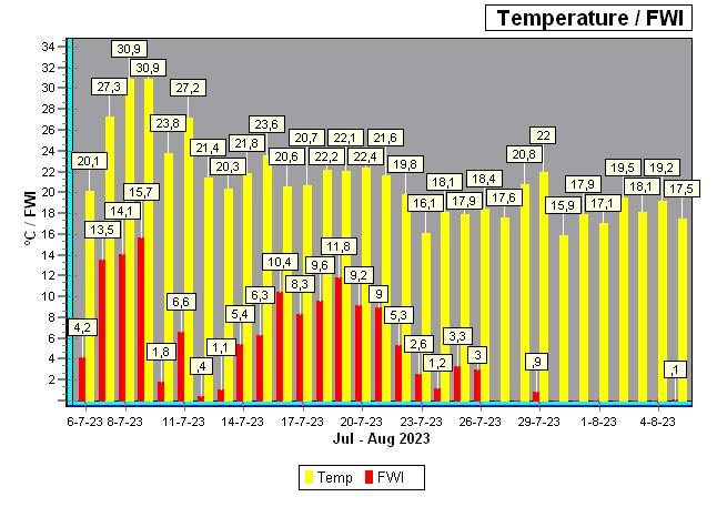 natuurbrand index/temp